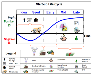 Start-up cycle